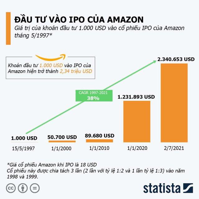Nhà đầu tư lãi bao nhiêu nếu mua cổ phiếu Amazon lúc IPO? - Ảnh 1.