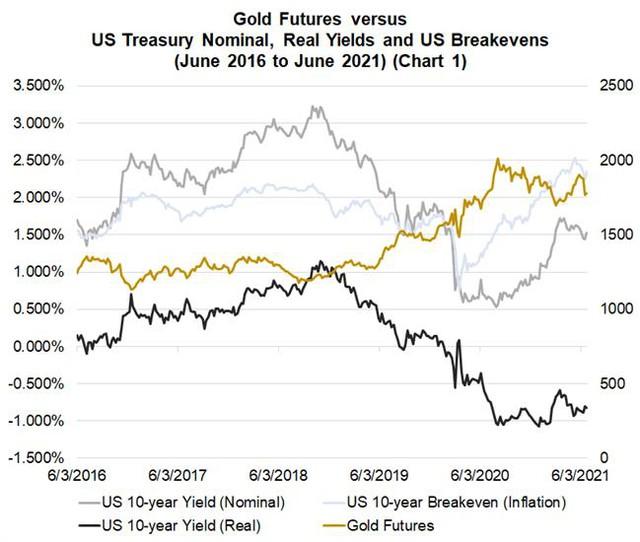 Giá vàng chiều nay tăng mạnh, vàng thế giới vượt 1.800 USD/ounce - Ảnh 1.