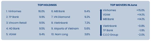 Pyn Elite Fund hạ tỷ trọng cổ phiếu ngân hàng, gia tăng nắm giữ VHM trong tháng 6 - Ảnh 1.