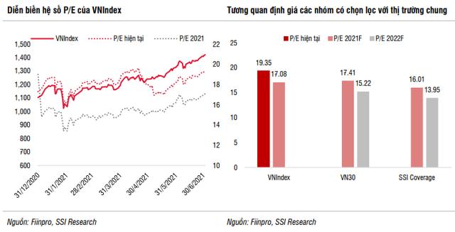 SSI Research: Định giá thị trường hiện tại không an toàn cho các giao dịch mua mới - Ảnh 2.