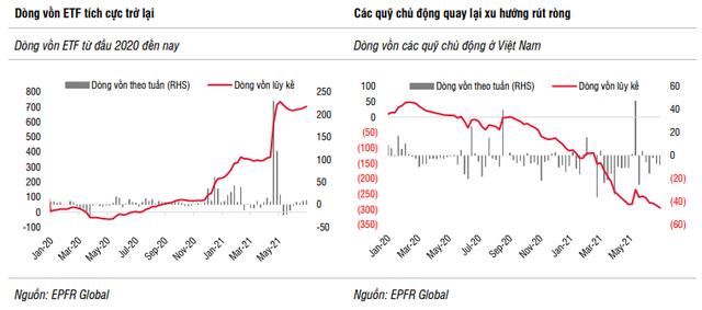 SSI Research: Định giá thị trường hiện tại không an toàn cho các giao dịch mua mới - Ảnh 1.