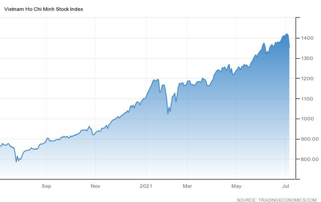 Góc nhìn CTCK: Nhà đầu tư chưa vội bắt đáy sau phiên giảm sốc, nên đưa tỷ trọng danh mục về mức cân bằng - Ảnh 1.