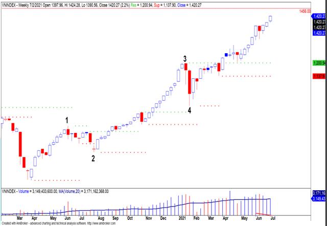 Yuanta: Thị trường đã bước qua giai đoạn rẻ, việc lựa chọn cổ phiếu sẽ trở nên khó khăn hơn - Ảnh 3.