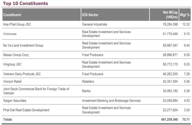 Fubon FTSE Vietnam ETF trở lại giải ngân vào chứng khoán Việt Nam - Ảnh 1.