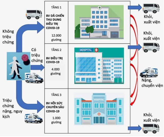 TPHCM: 4 Bệnh viện dã chiến điều trị COVID-19 quy mô 12.000 giường đi vào hoạt động - Ảnh 2.