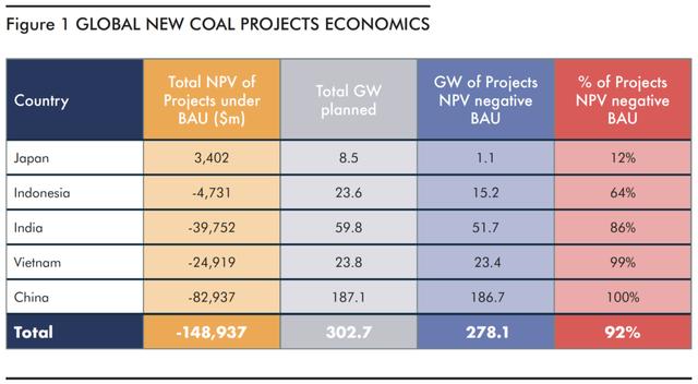 Khoảng 99% dự án điện than mới tại Việt Nam không có khả năng sinh lời - Ảnh 1.