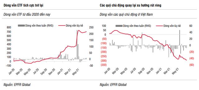 SSI Research: Nửa đầu năm 2021, các quỹ ETF hút ròng gần 600 triệu USD, gấp 2,6 lần cả năm trước - Ảnh 2.