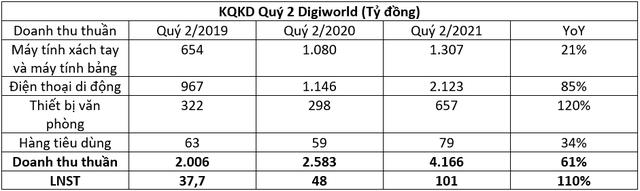 Digiworld (DGW): Ước lợi nhuận quý 2/2021 đạt 101 tỷ đồng, tăng 110% so với cùng kỳ - Ảnh 1.