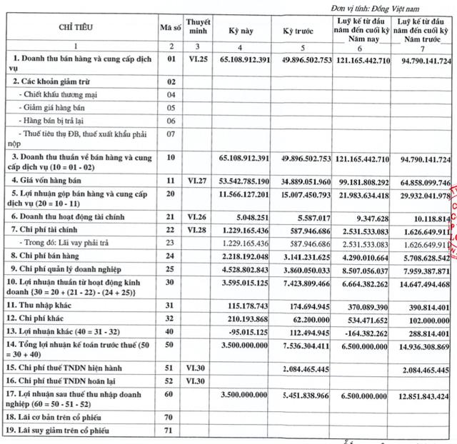 Cấp thoát nước Long An (LAW): Quý 2 lãi 3,5 tỷ đồng giảm 36% so với cùng kỳ - Ảnh 1.