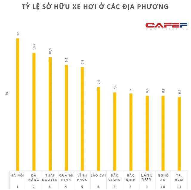 Tỷ lệ hộ gia đình sở hữu xe hơi ở TP. HCM nằm ngoài top 10 cả nước, thấp hơn vùng nông thôn Vĩnh Phúc - Ảnh 1.