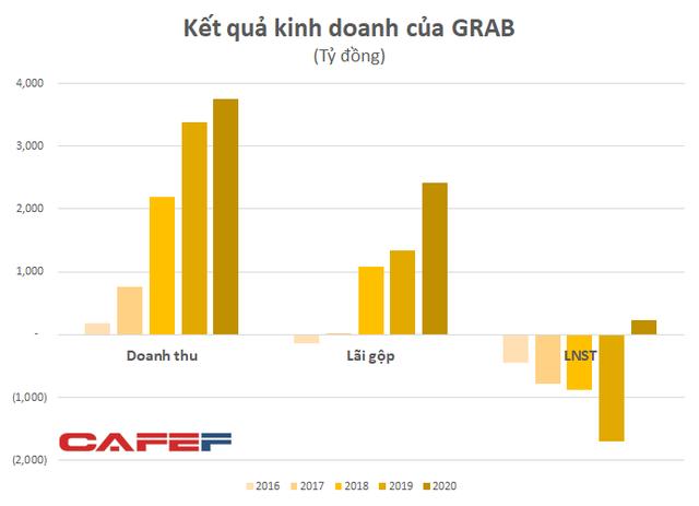Thu phí cao từ đối tác, áp đảo nhiều phân khúc, Grab Việt Nam lần đầu lãi lớn khi Be, Now, Gojek tiếp tục gồng lỗ - Ảnh 3.
