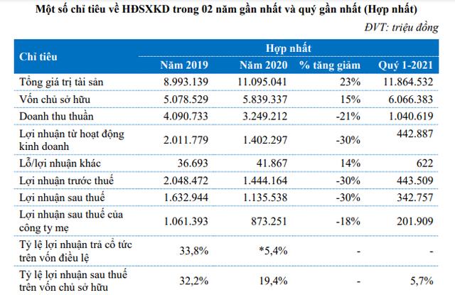 Đất Xanh Services (DXS) chốt ngày giao dịch đầu tiên trên HNX, giá chào sàn 32.000 đồng/cp - Ảnh 2.