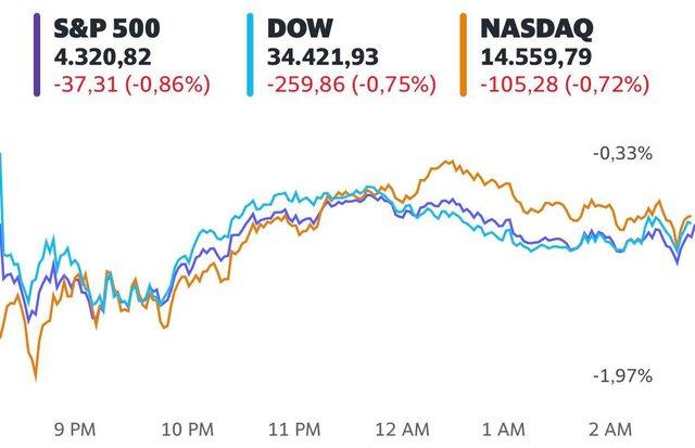 Sắc đỏ tràn ngập Phố Wall vì nỗi lo về sự hồi phục kinh tế, Dow Jones có lúc rớt hơn 500 điểm - Ảnh 1.