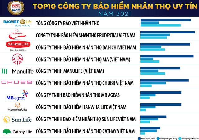 Top 10 công ty bảo hiểm uy tín tại Việt Nam năm 2021 gọi tên ai? - Ảnh 1.