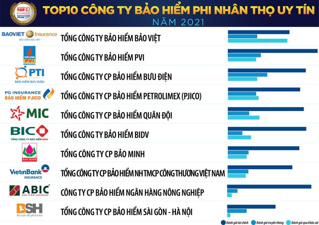 Top 10 công ty bảo hiểm uy tín tại Việt Nam năm 2021 gọi tên ai? - Ảnh 2.