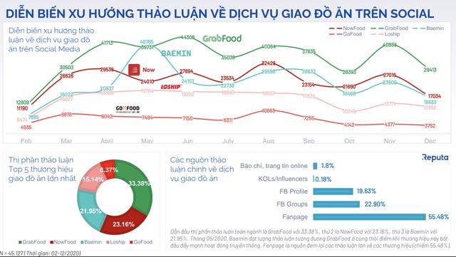 Cuộc chiến giao đồ ăn: Khi Grab bắt đầu báo lãi thì NOW, Baemin, Gojek lỗ tới 3.700 tỷ riêng năm 2020 - Ảnh 2.