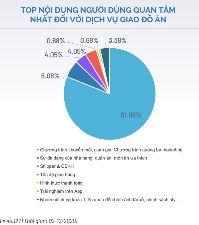 Cuộc chiến giao đồ ăn: Khi Grab bắt đầu báo lãi thì NOW, Baemin, Gojek lỗ tới 3.700 tỷ riêng năm 2020 - Ảnh 7.