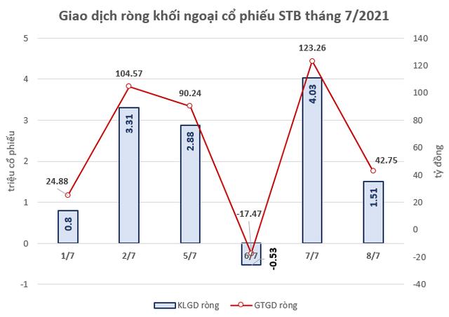 Khối ngoại đã mua ròng hơn 12 triệu cổ phiếu STB từ đầu tháng 7 tới nay - Ảnh 1.