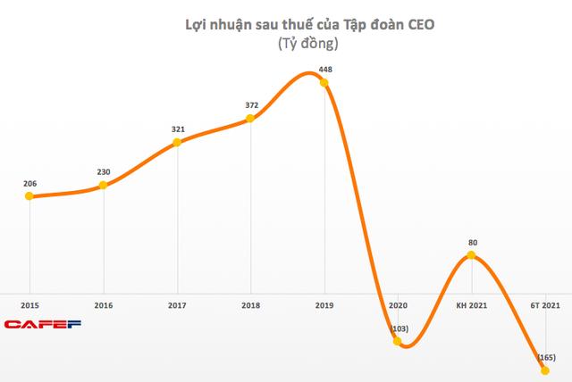 CEO Group (CEO): Quý 2 lỗ lớn 76 tỷ đồng - cao nhất trong lịch sử hoạt động - Ảnh 2.