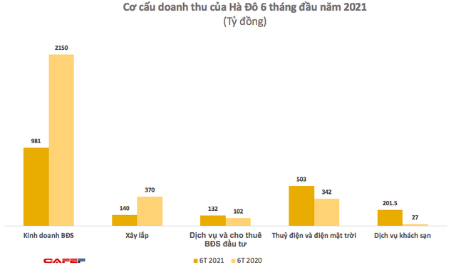 Hà Đô (HDG): Doanh thu BĐS sụt giảm, quý 2 lãi ròng 33 tỷ đồng giảm 91% so với cùng kỳ 2020 - Ảnh 2.