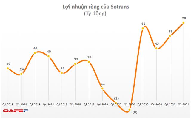 Sotrans (STG): Quý 2 lãi 70 tỷ đồng – cao nhất trong vòng 5 năm qua - Ảnh 1.
