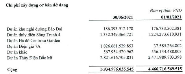 Hà Đô (HDG): Doanh thu BĐS sụt giảm, quý 2 lãi ròng 33 tỷ đồng giảm 91% so với cùng kỳ 2020 - Ảnh 3.