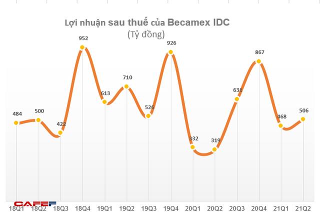 Becamex IDC (BCM) nhận hơn 600 tỷ đồng lãi từ công ty liên doanh liên kết, LNST 6 tháng đạt 974 tỷ đồng - Ảnh 2.