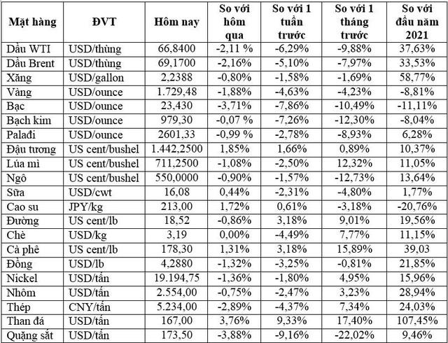 Thị trường ngày 10/8: Giá vàng thấp nhất hơn 4 tháng, dầu, đồng, quặng sắt... đồng loạt giảm mạnh - Ảnh 1.