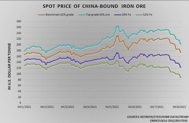 Giá quặng sắt thấp nhất hơn 4 tháng, đà giảm vẫn chưa dừng lại - Ảnh 1.