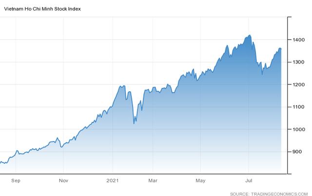 Góc nhìn Công ty chứng khoán: Nhịp hồi phục có thể tạm kết thúc, ưu tiên hạ tỷ trọng cổ phiếu - Ảnh 1.