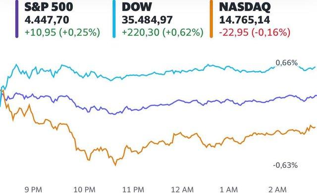 Số liệu lạm phát mới được công bố, Dow Jones bật tăng hơn 200 điểm  - Ảnh 1.