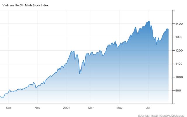 Góc nhìn Công ty chứng khoán: Ưu tiên bảo vệ thành quả, VN-Index ngắn hạn có thể về 1.340 điểm - Ảnh 1.