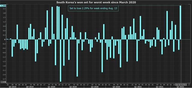 USD tăng tuần thứ 2 liên tiếp, neo cao nhất 4 tháng - Ảnh 1.