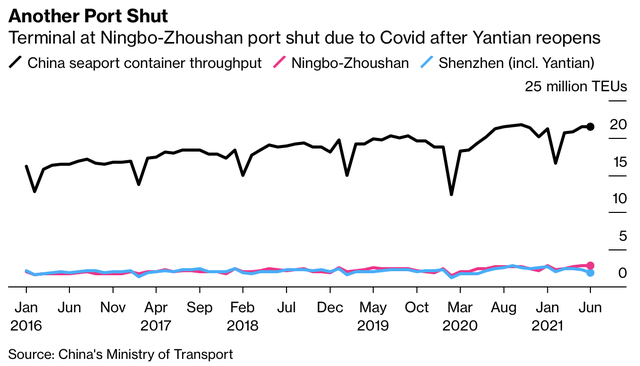 Cảng bận rộn thứ 3 thế giới đột ngột đóng cửa vì ca nhiễm nCoV, cơn ác mộng với chuỗi cung ứng toàn cầu sẽ lặp lại? - Ảnh 2.