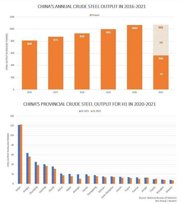 Câu chuyện giá quặng sắt giảm – mấu chốt nằm ở sản lượng thép Trung Quốc 3 tháng cuối năm - Ảnh 2.