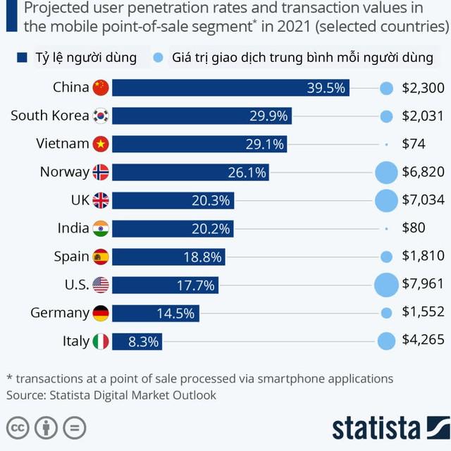 Thanh toán di động Việt Nam xếp thứ 3 thế giới về tỷ lệ người dùng, song vẫn là cuộc chiến dài hơi cho doanh nghiệp  - Ảnh 1.