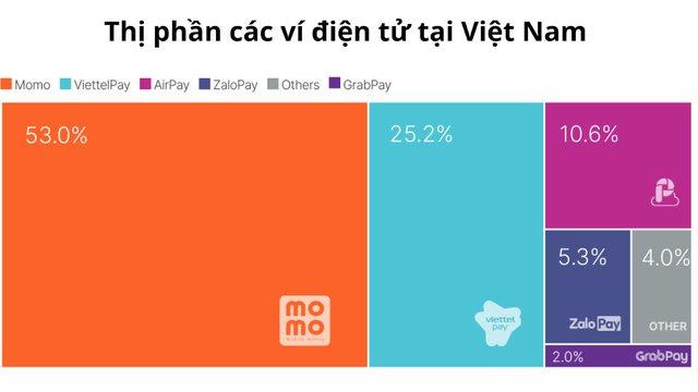 Thanh toán di động Việt Nam xếp thứ 3 thế giới về tỷ lệ người dùng, song vẫn là cuộc chiến dài hơi cho doanh nghiệp  - Ảnh 2.