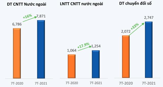 FPT báo lãi trước thuế 7 tháng đầu năm tăng trưởng gần 20% so với cùng kỳ 2020 - Ảnh 3.