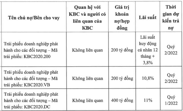 Kinh Bắc (KBC): Sẽ rót thêm 1.500 – 3.000 tỷ đồng vào Khu đô thị Tràng Cát - Ảnh 2.