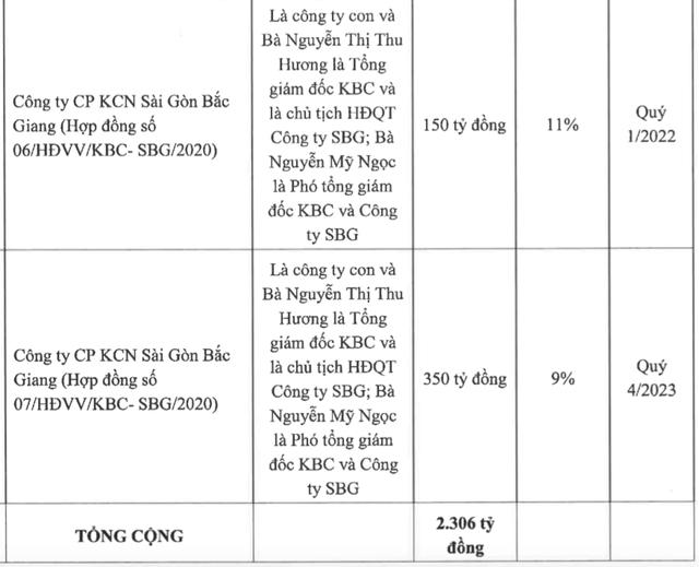 Kinh Bắc (KBC): Sẽ rót thêm 1.500 – 3.000 tỷ đồng vào Khu đô thị Tràng Cát - Ảnh 6.