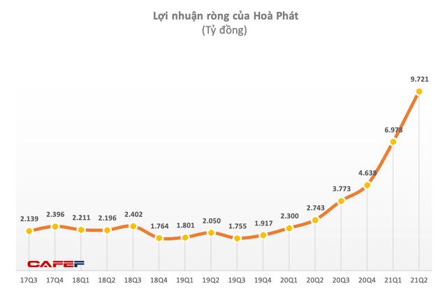 Từ Mỹ đến Trung Quốc thị trường thép đang nóng hơn bao giờ hết, đây là lý do vì sao nói Hoà Phát đang đứng trước cơ hội trăm năm có một - Ảnh 4.