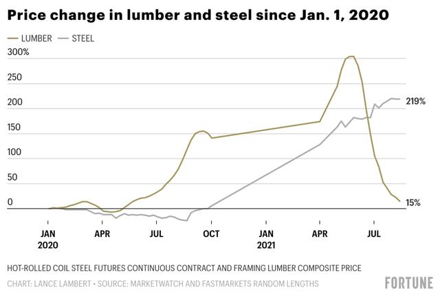 Từ Mỹ đến Trung Quốc thị trường thép đang nóng hơn bao giờ hết, đây là lý do vì sao nói Hoà Phát đang đứng trước cơ hội trăm năm có một - Ảnh 2.
