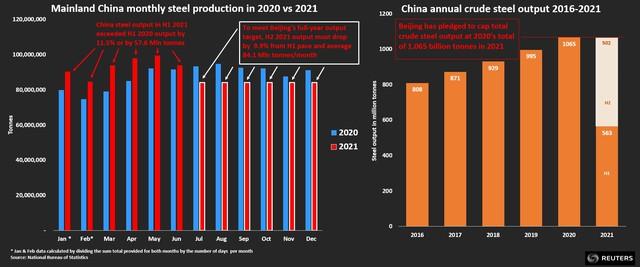 Từ Mỹ đến Trung Quốc thị trường thép đang nóng hơn bao giờ hết, đây là lý do vì sao nói Hoà Phát đang đứng trước cơ hội trăm năm có một - Ảnh 3.