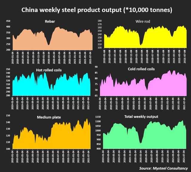 """Thị trường thép Trung Quốc như """"núi lửa"""" chực phun trào - Ảnh 6."""