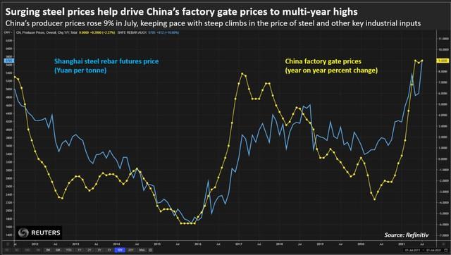 """Thị trường thép Trung Quốc như """"núi lửa"""" chực phun trào - Ảnh 7."""