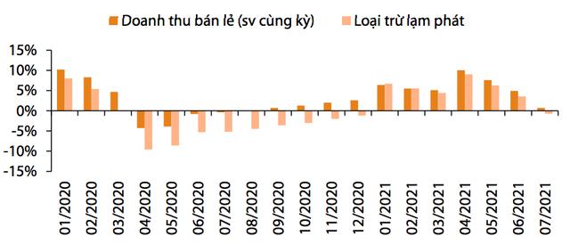 Thêm một tổ chức hạ dự báo tăng trưởng kinh tế Việt Nam 2021: Kịch bản xấu nhất xuống mức 2%, cơ sở ở 4% - Ảnh 2.