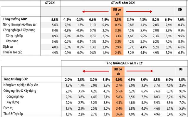 Thêm một tổ chức hạ dự báo tăng trưởng kinh tế Việt Nam 2021: Kịch bản xấu nhất xuống mức 2%, cơ sở ở 4% - Ảnh 3.