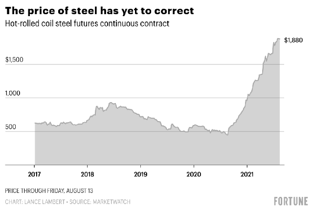 Từ Mỹ đến Trung Quốc thị trường thép đang nóng hơn bao giờ hết, đây là lý do vì sao nói Hoà Phát đang đứng trước cơ hội trăm năm có một - Ảnh 1.