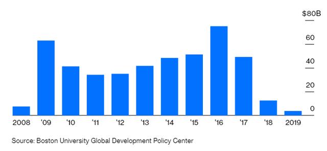 Afghanistan hỗn loạn, Trung Quốc lo ác mộng hàng trăm tỷ đô ở Venezuela lặp lại - Ảnh 1.