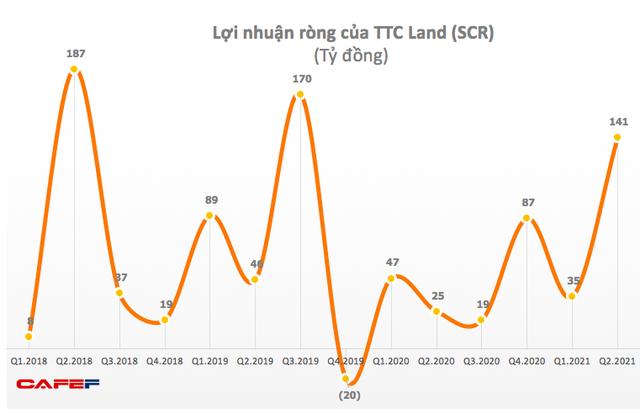 TTC Land (SCR): Quý 2 lãi 143 tỷ đồng, gấp 5,6 lần cùng kỳ 2020 - Ảnh 1.
